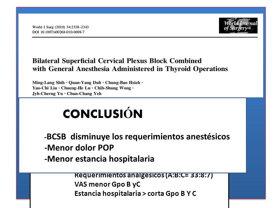 162 pacientes Marzo 2006 – octubre 2007. Aleatorización : Gpo A BCSB con SS (#56ptes) Gpo B BCSB con Bupivacaina 0,5%