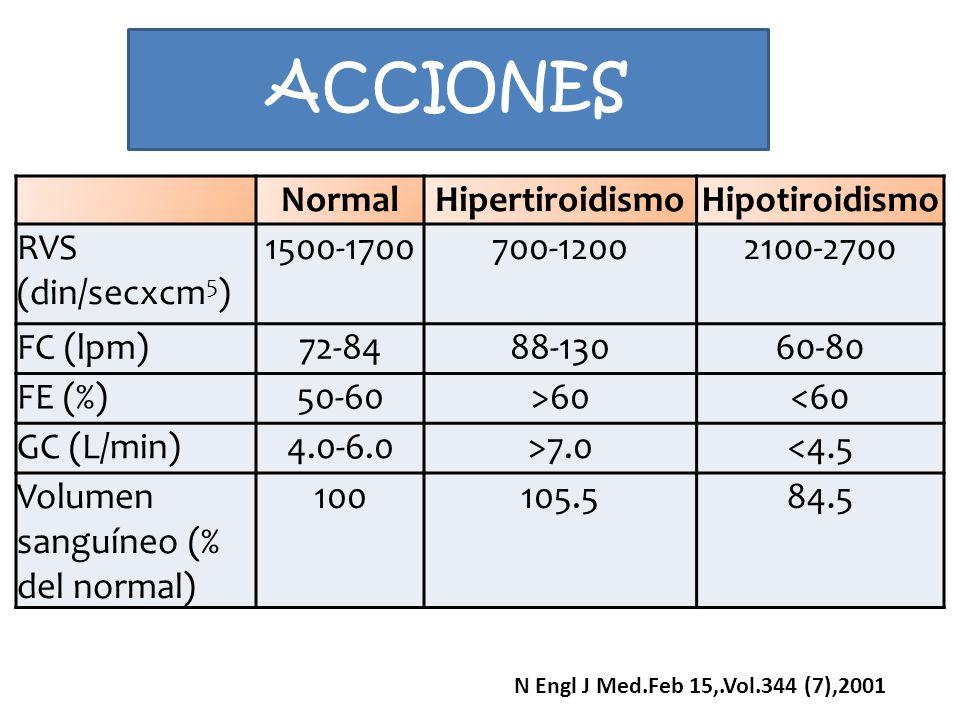 ACCIONES Normal Hipertiroidismo Hipotiroidismo RVS (din/secxcm5)