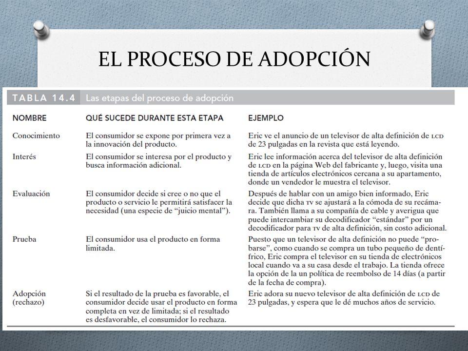 EL PROCESO DE ADOPCIÓN