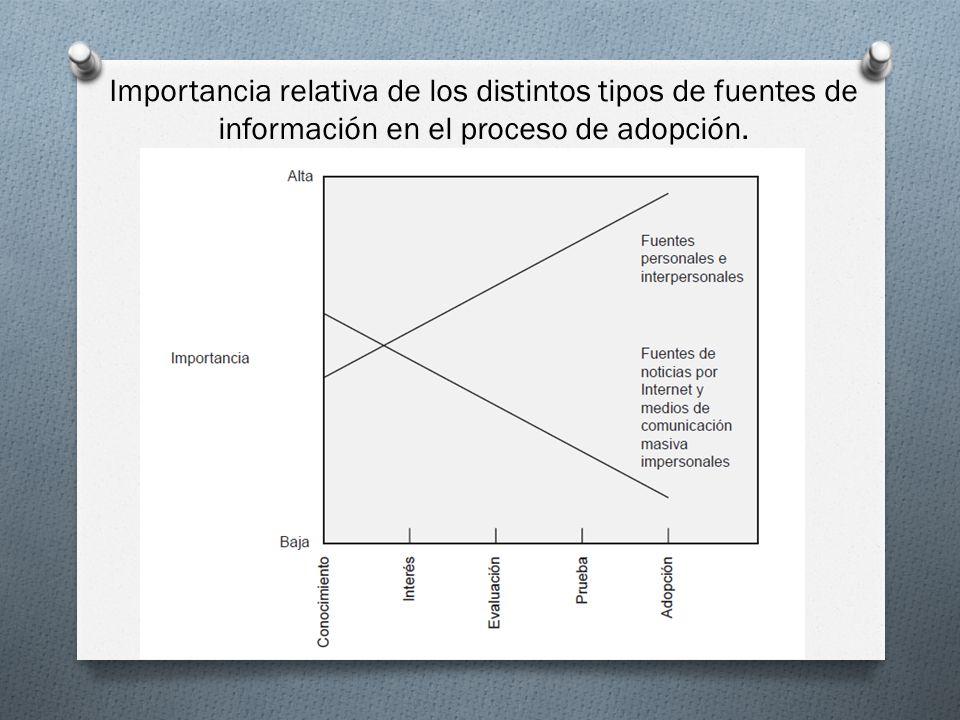 Importancia relativa de los distintos tipos de fuentes de información en el proceso de adopción.
