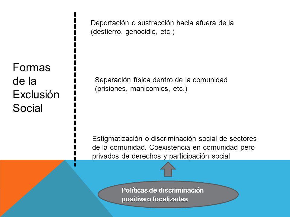 Formas de la Exclusión Social