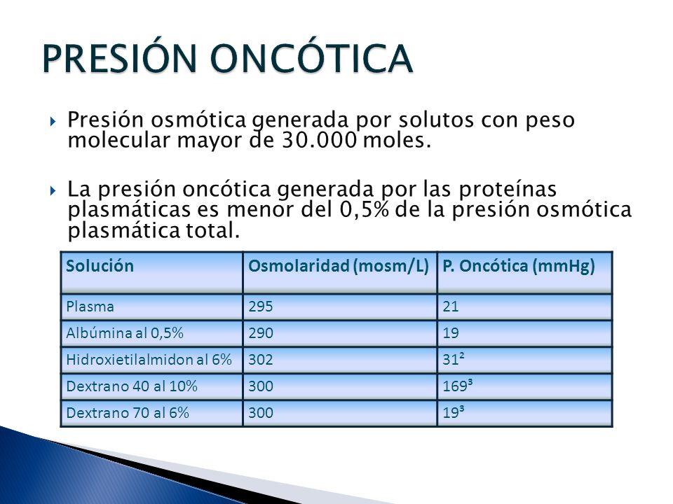 PRESIÓN ONCÓTICA Presión osmótica generada por solutos con peso molecular mayor de 30.000 moles.