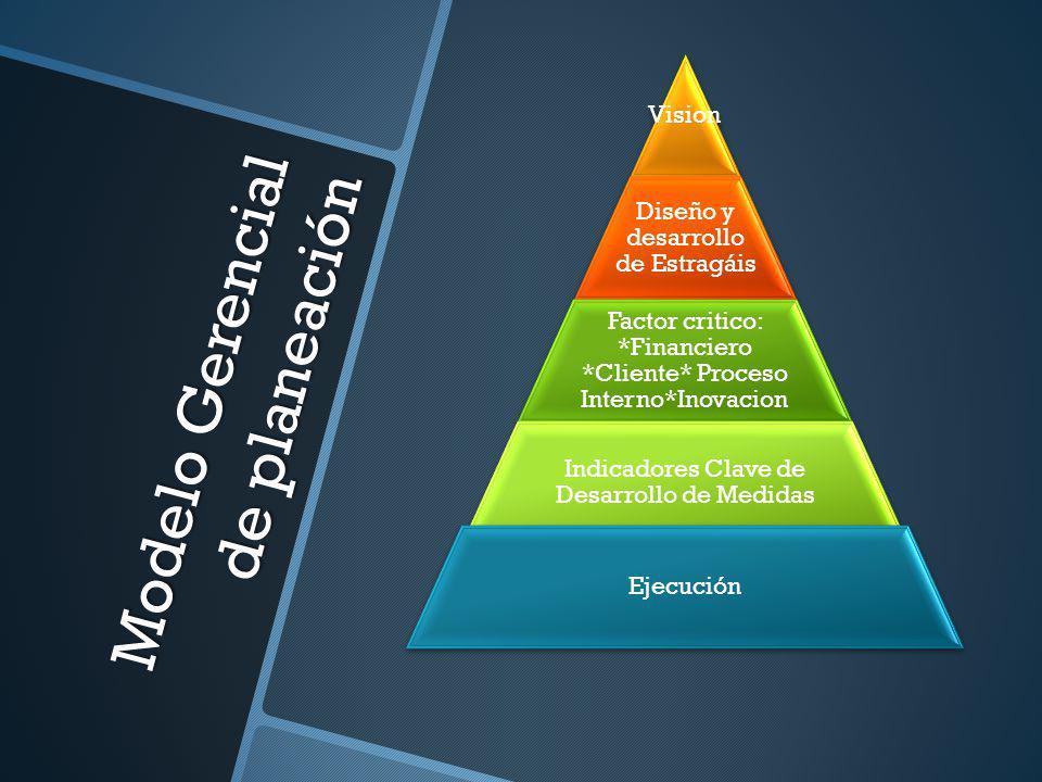 Modelo Gerencial de planeación