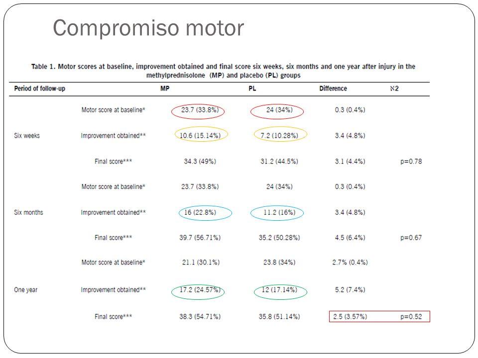 Compromiso motor 9 articulos 6 ya revisados