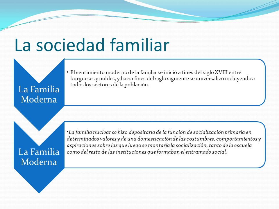 La sociedad familiar La Familia Moderna