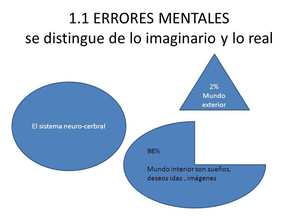 1.1 ERRORES MENTALES se distingue de lo imaginario y lo real