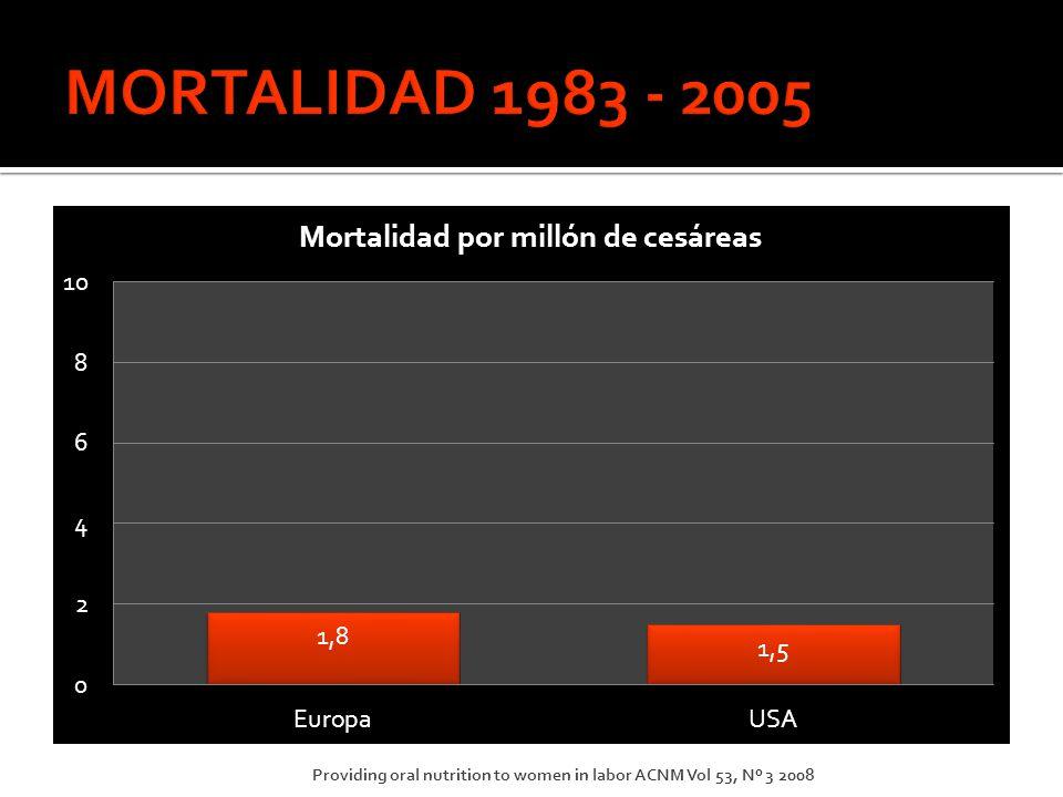 MORTALIDAD 1983 - 2005 Providing oral nutrition to women in labor ACNM Vol 53, Nº 3 2008