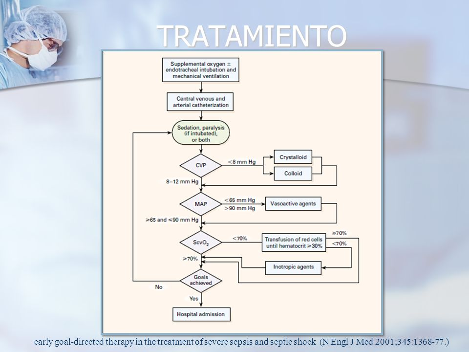 TRATAMIENTO early goal-directed therapy in the treatment of severe sepsis and septic shock (N Engl J Med 2001;345:1368-77.)
