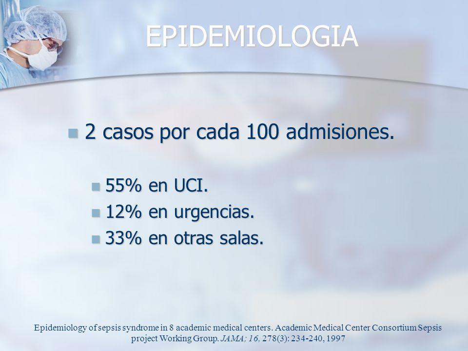 EPIDEMIOLOGIA 2 casos por cada 100 admisiones. 55% en UCI.