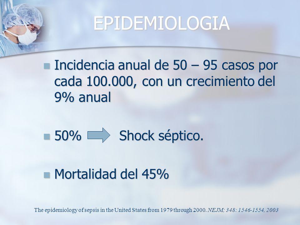EPIDEMIOLOGIA Incidencia anual de 50 – 95 casos por cada 100.000, con un crecimiento del 9% anual. 50% Shock séptico.