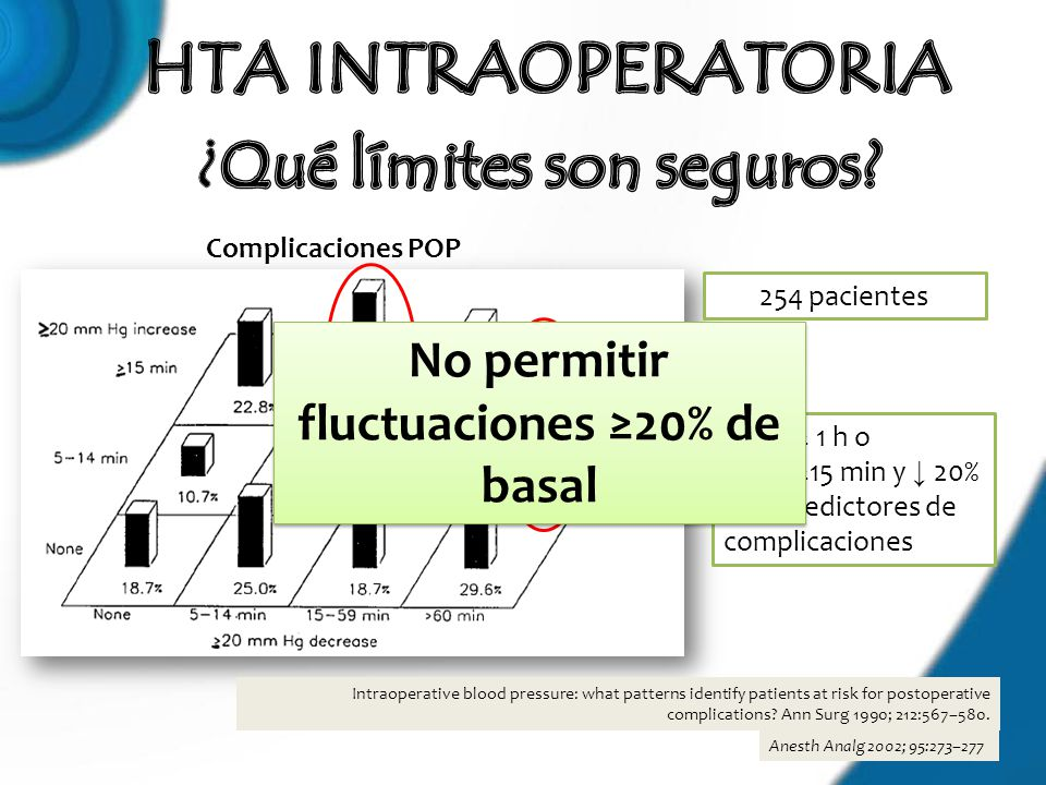 ¿Qué límites son seguros No permitir fluctuaciones ≥20% de basal