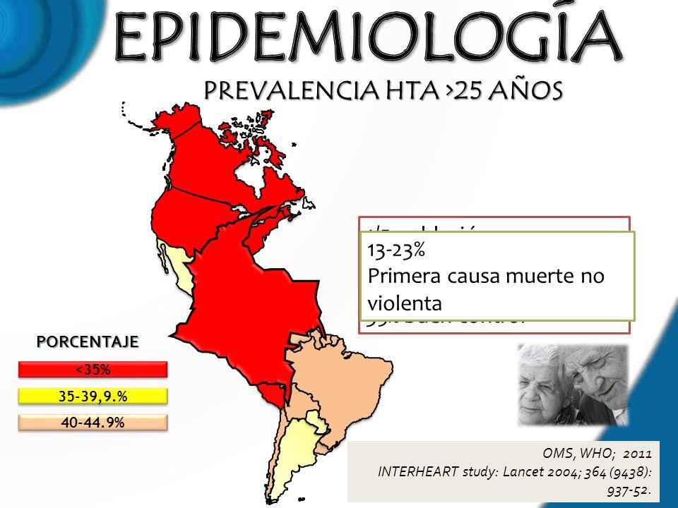 PREVALENCIA HTA >25 AÑOS