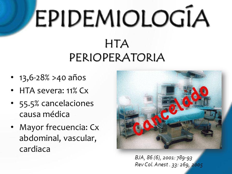 EPIDEMIOLOGÍA HTA PERIOPERATORIA 13,6-28% >40 años