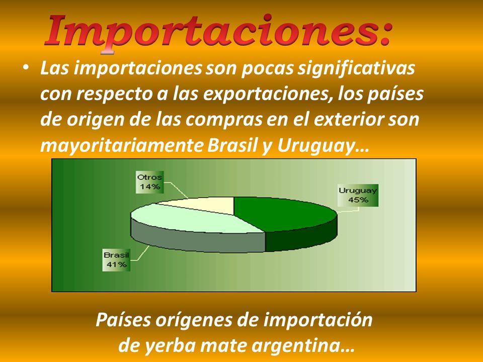 Países orígenes de importación de yerba mate argentina…