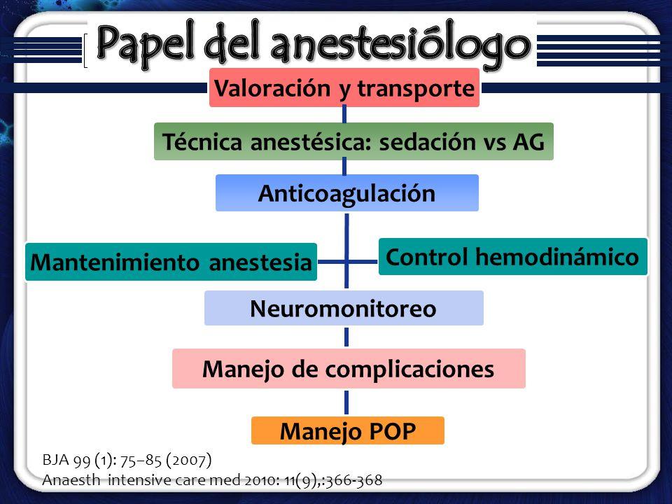 Papel del anestesiólogo