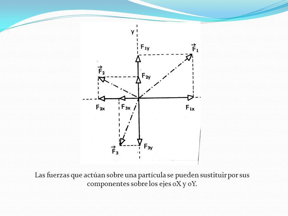 Las fuerzas que actúan sobre una partícula se pueden sustituir por sus componentes sobre los ejes 0X y 0Y.