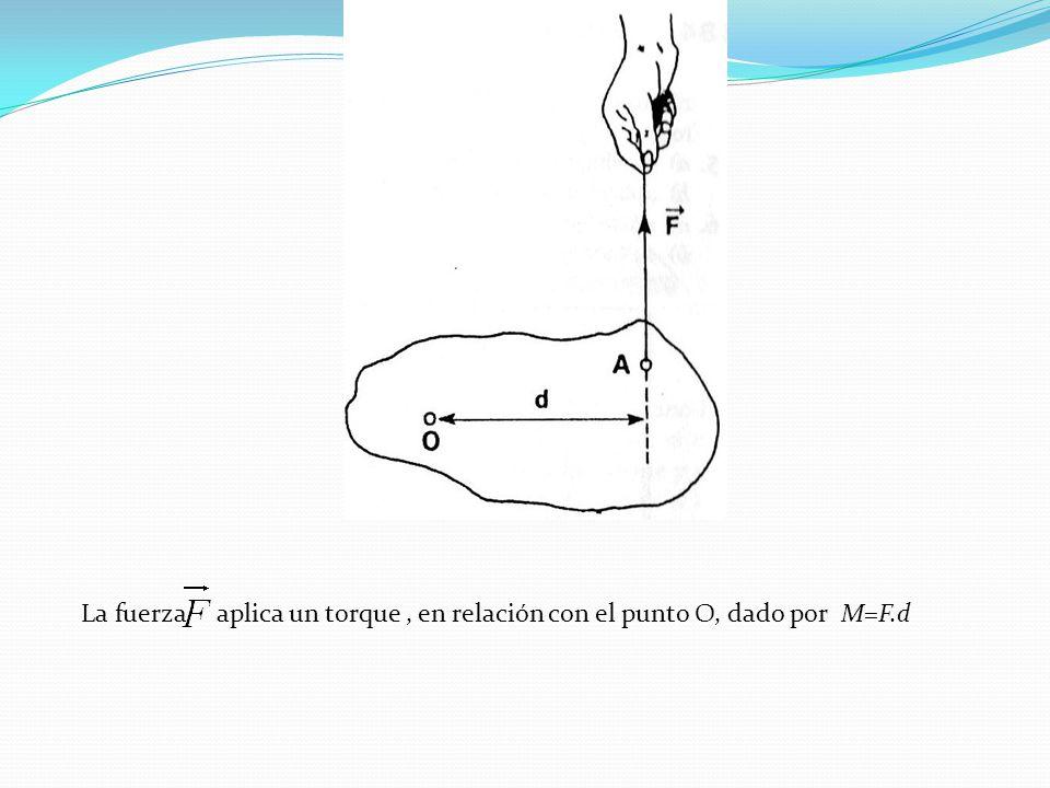 La fuerza aplica un torque , en relación con el punto O, dado por M=F