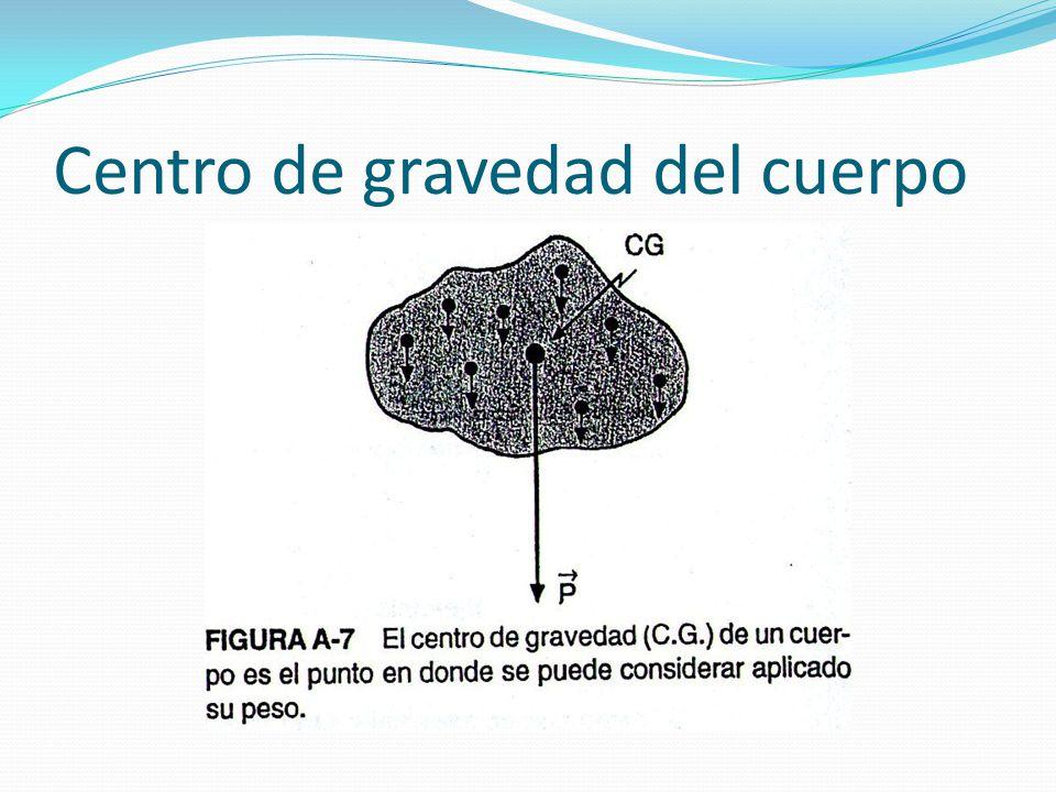 Centro de gravedad del cuerpo