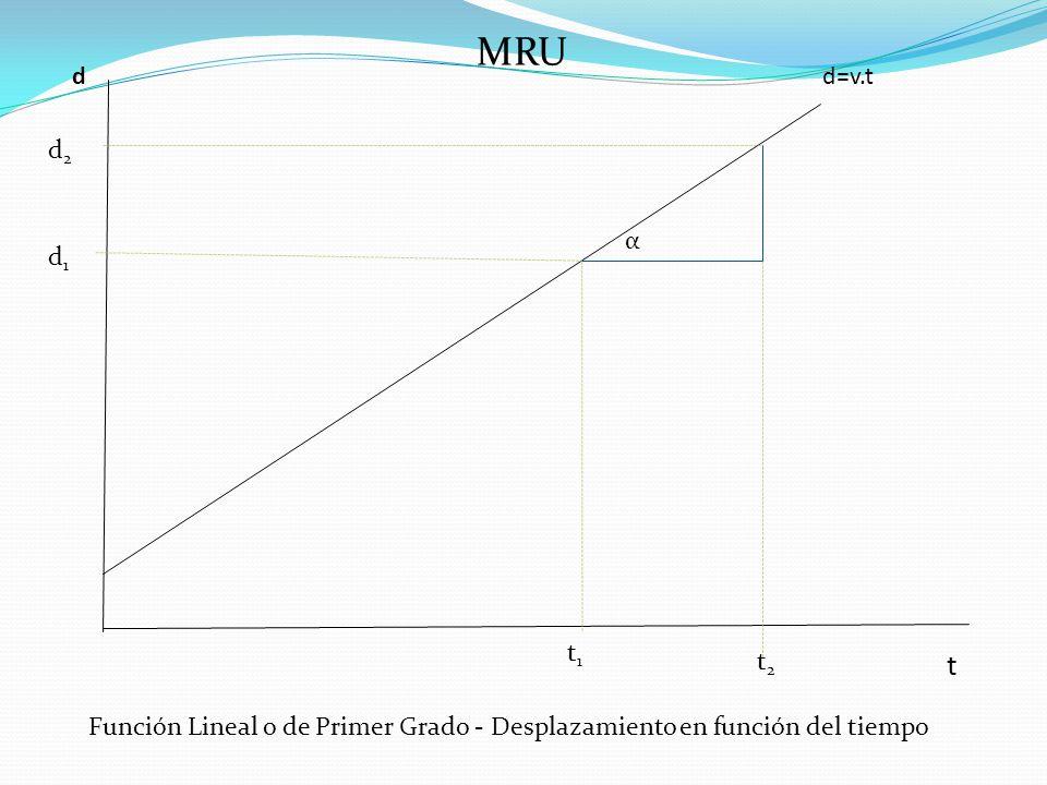 MRU d d=v.t d2 α d1 t1 t2 t Función Lineal o de Primer Grado - Desplazamiento en función del tiempo