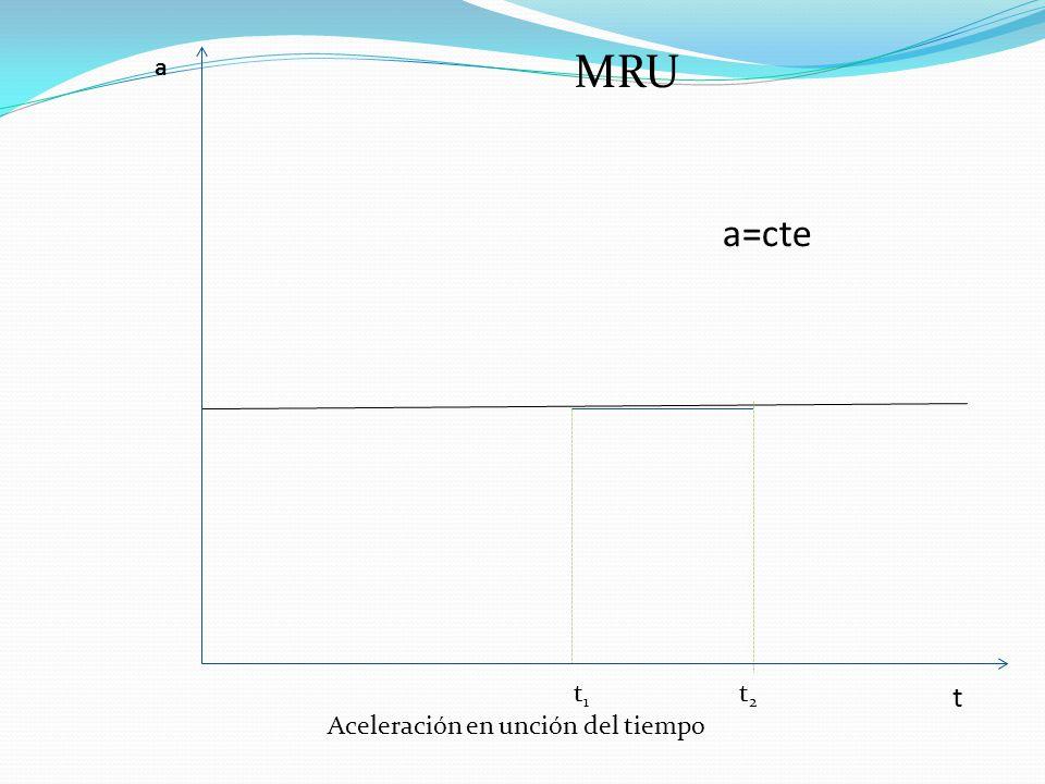 MRU a a=cte t1 t2 t Aceleración en unción del tiempo