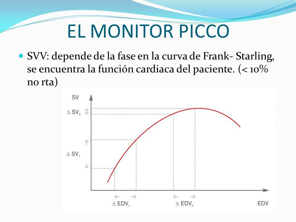 EL MONITOR PICCO SVV: depende de la fase en la curva de Frank- Starling, se encuentra la función cardiaca del paciente. (< 10% no rta)