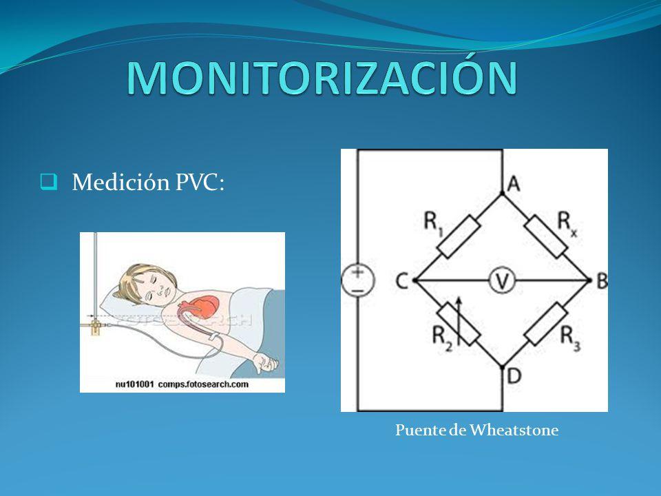 MONITORIZACIÓN Medición PVC: Puente de Wheatstone