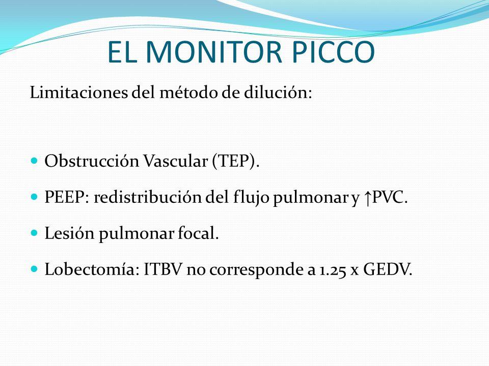 EL MONITOR PICCO Limitaciones del método de dilución: