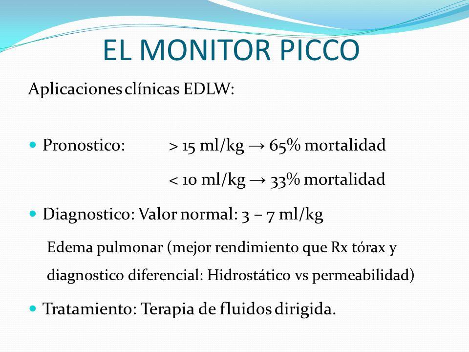 EL MONITOR PICCO Aplicaciones clínicas EDLW: