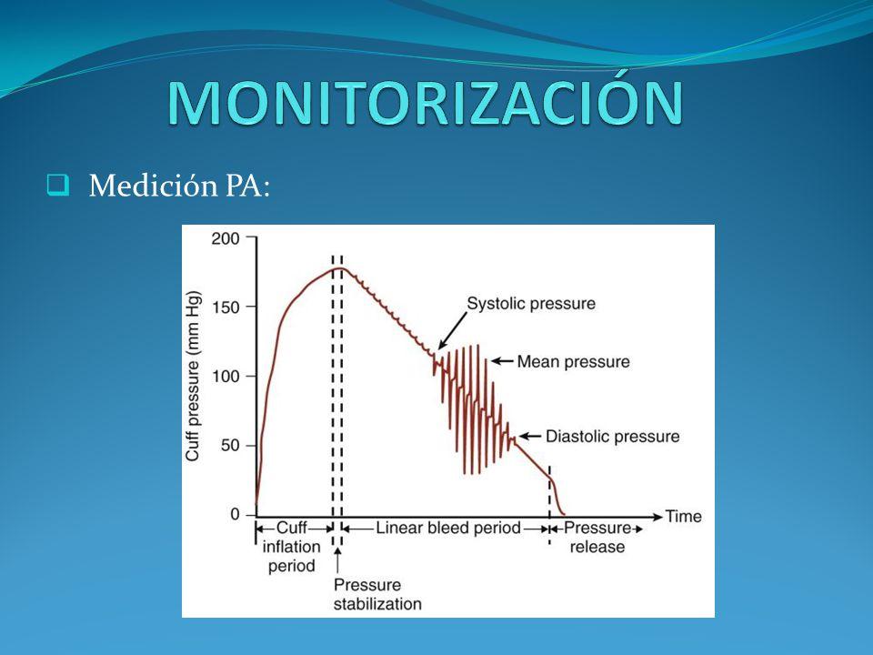 MONITORIZACIÓN Medición PA: