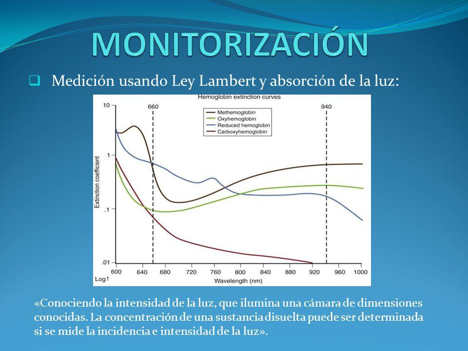 Medición usando Ley Lambert y absorción de la luz: