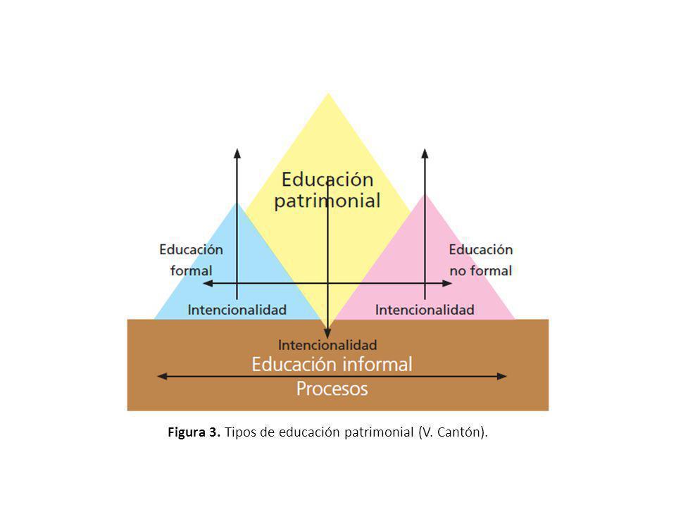 Figura 3. Tipos de educación patrimonial (V. Cantón).