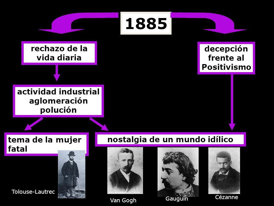 1885 rechazo de la vida diaria decepción frente al Positivismo