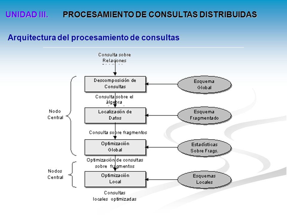 UNIDAD III. PROCESAMIENTO DE CONSULTAS DISTRIBUIDAS