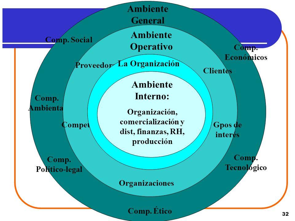 Organización, comercialización y dist, finanzas, RH, producción