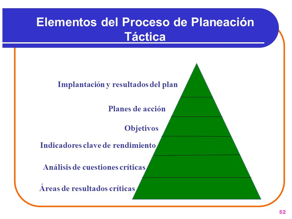 Elementos del Proceso de Planeación Táctica