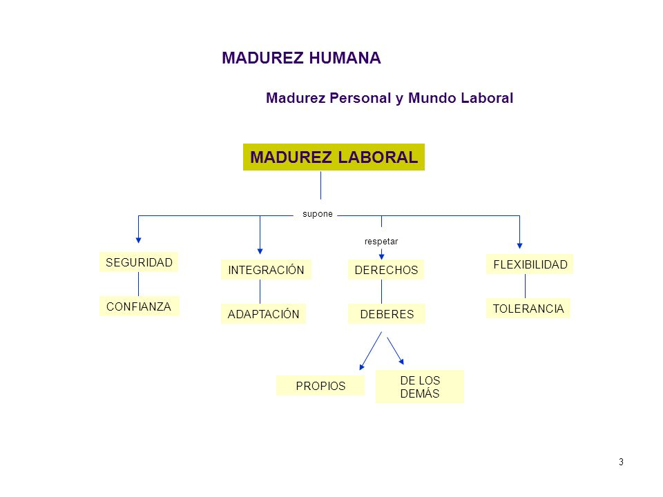 Madurez Personal y Mundo Laboral