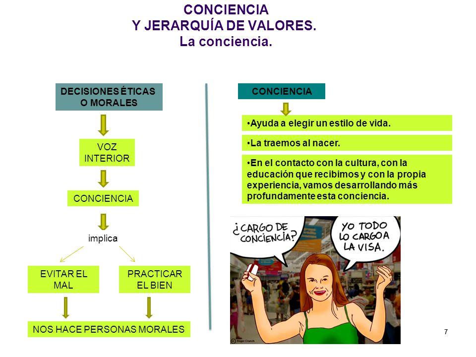 CONCIENCIA Y JERARQUÍA DE VALORES. La conciencia.