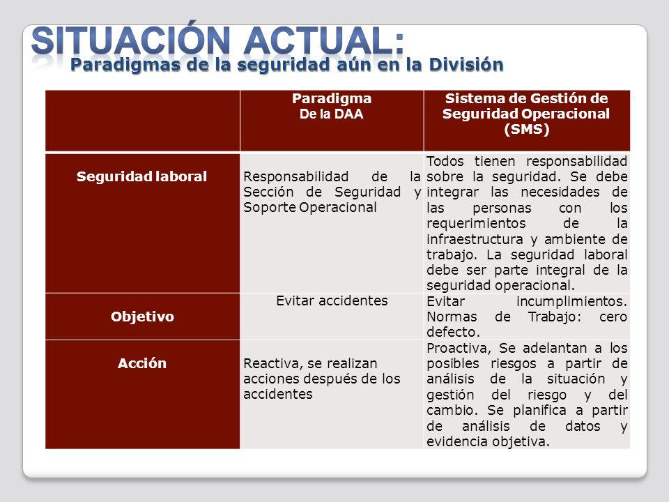 Sistema de Gestión de Seguridad Operacional (SMS)