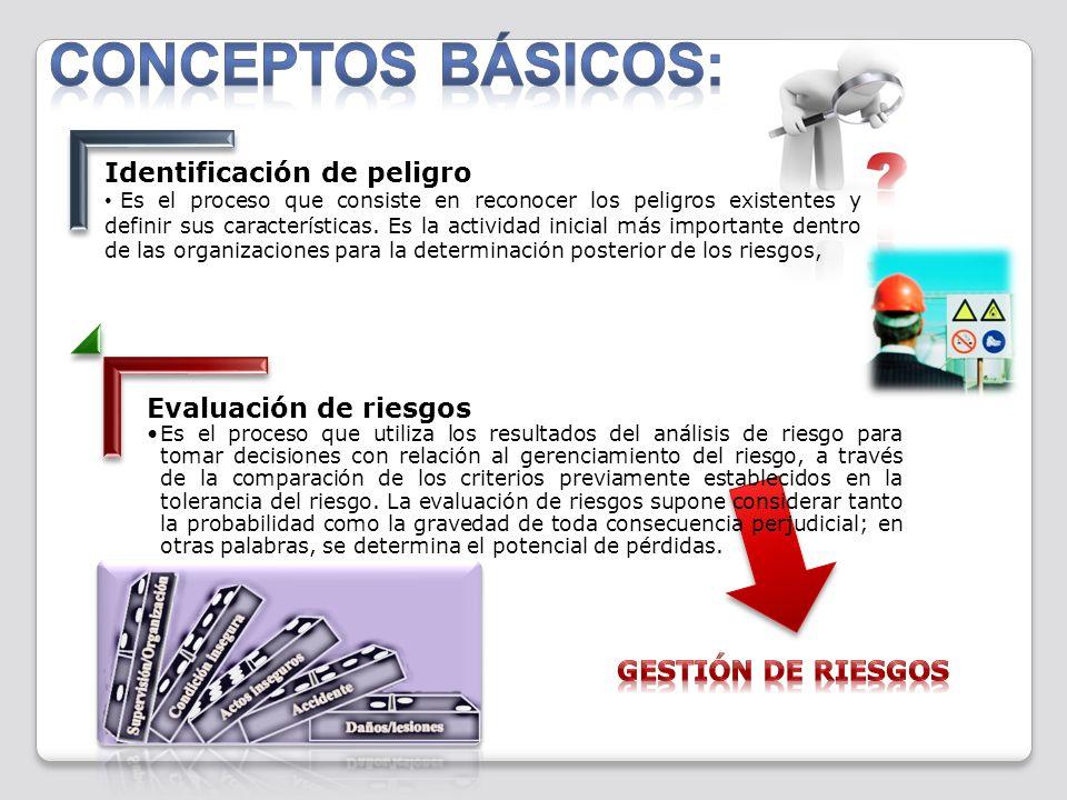 CONCEPTOS BÁSICOS: Identificación de peligro Evaluación de riesgos