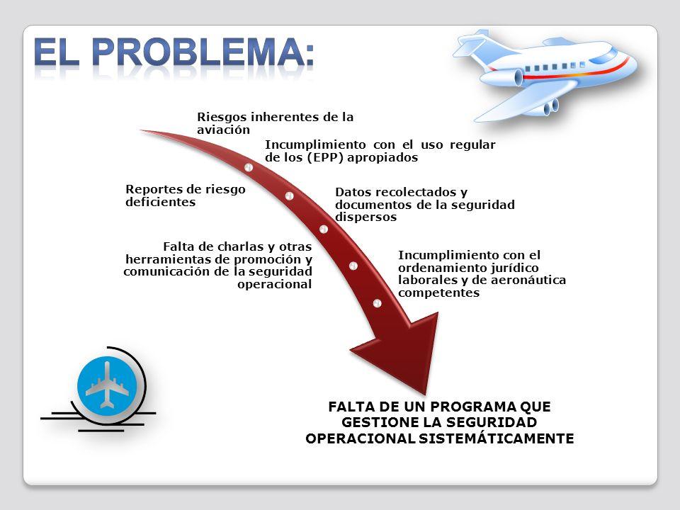 EL PROBLEMA: Riesgos inherentes de la aviación. Incumplimiento con el uso regular de los (EPP) apropiados.