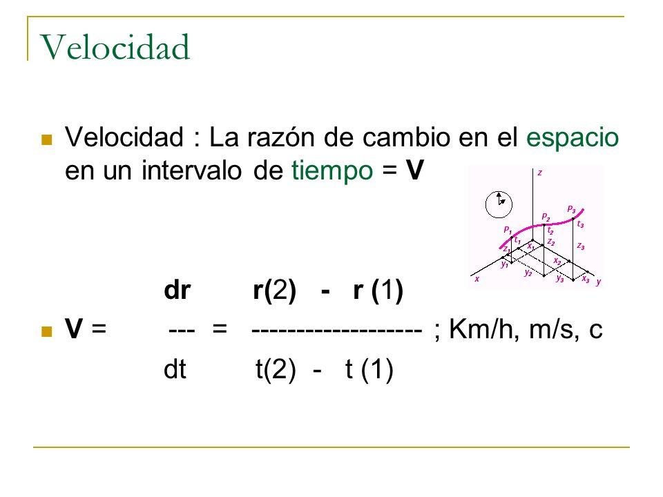 Velocidad Velocidad : La razón de cambio en el espacio en un intervalo de tiempo = V. dr r(2) - r (1)