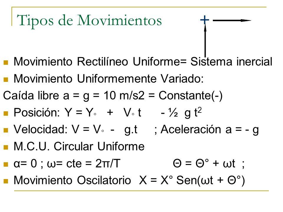 Tipos de Movimientos + Movimiento Rectilíneo Uniforme= Sistema inercial. Movimiento Uniformemente Variado: