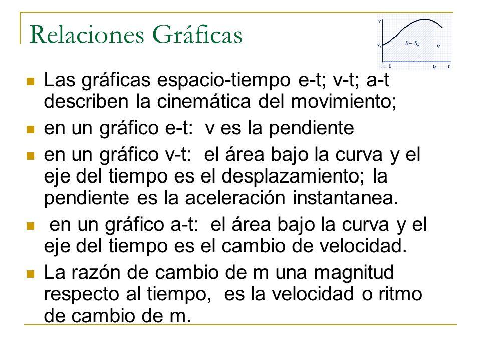 Relaciones Gráficas Las gráficas espacio-tiempo e-t; v-t; a-t describen la cinemática del movimiento;