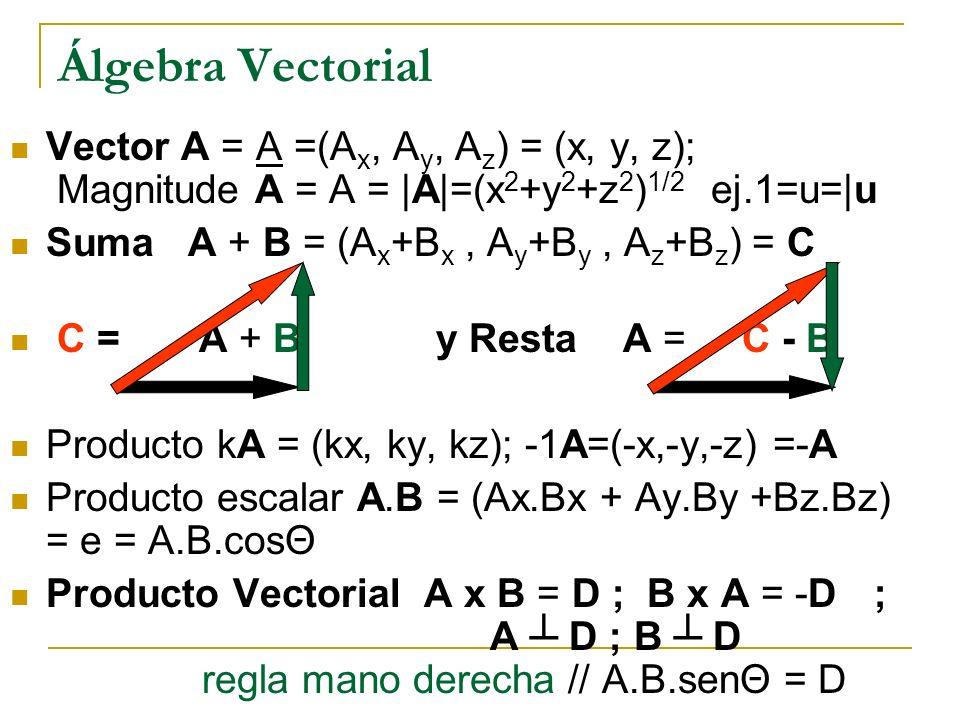 Álgebra Vectorial Vector A = A =(Ax, Ay, Az) = (x, y, z); Magnitude A = A = |A|=(x2+y2+z2)1/2 ej.1=u=|u.