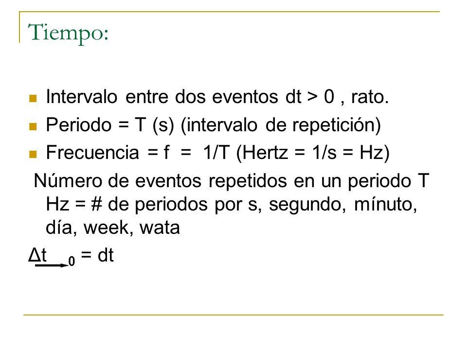 Tiempo: Intervalo entre dos eventos dt > 0 , rato.