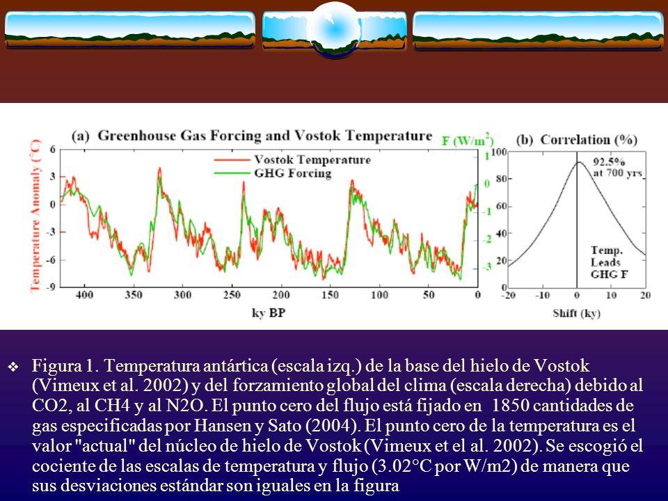 Figura 1. Temperatura antártica (escala izq
