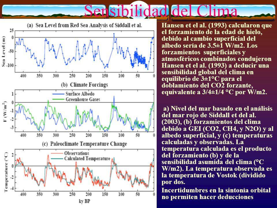 Sensibilidad del Clima