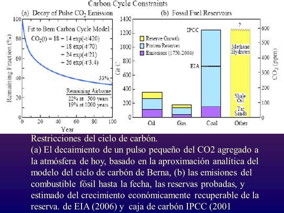 Restricciones del ciclo de carbón.