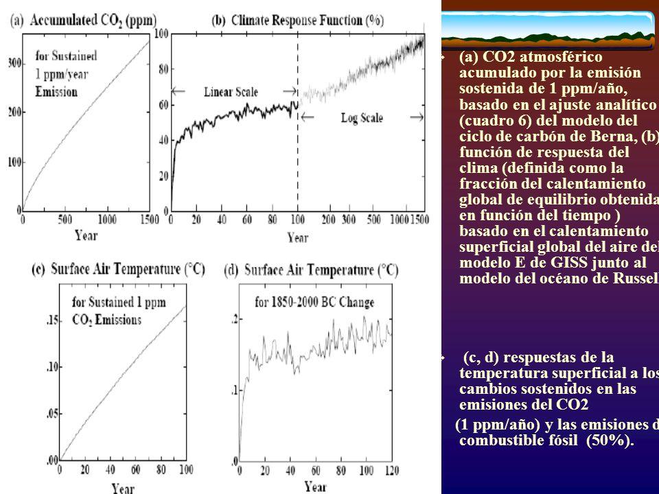 (a) CO2 atmosférico acumulado por la emisión sostenida de 1 ppm/año, basado en el ajuste analítico (cuadro 6) del modelo del ciclo de carbón de Berna, (b) función de respuesta del clima (definida como la fracción del calentamiento global de equilibrio obtenida en función del tiempo ) basado en el calentamiento superficial global del aire del modelo E de GISS junto al modelo del océano de Russell.