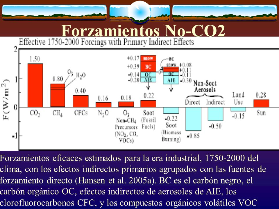 Forzamientos No-CO2